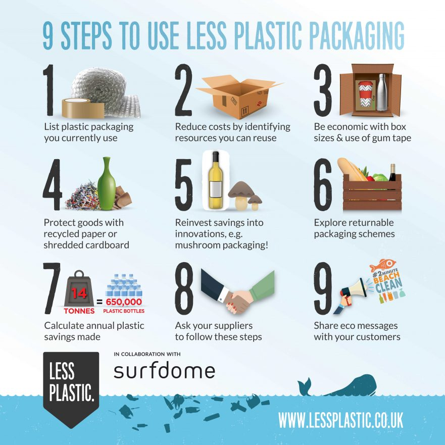 pdf report into plastic packaging