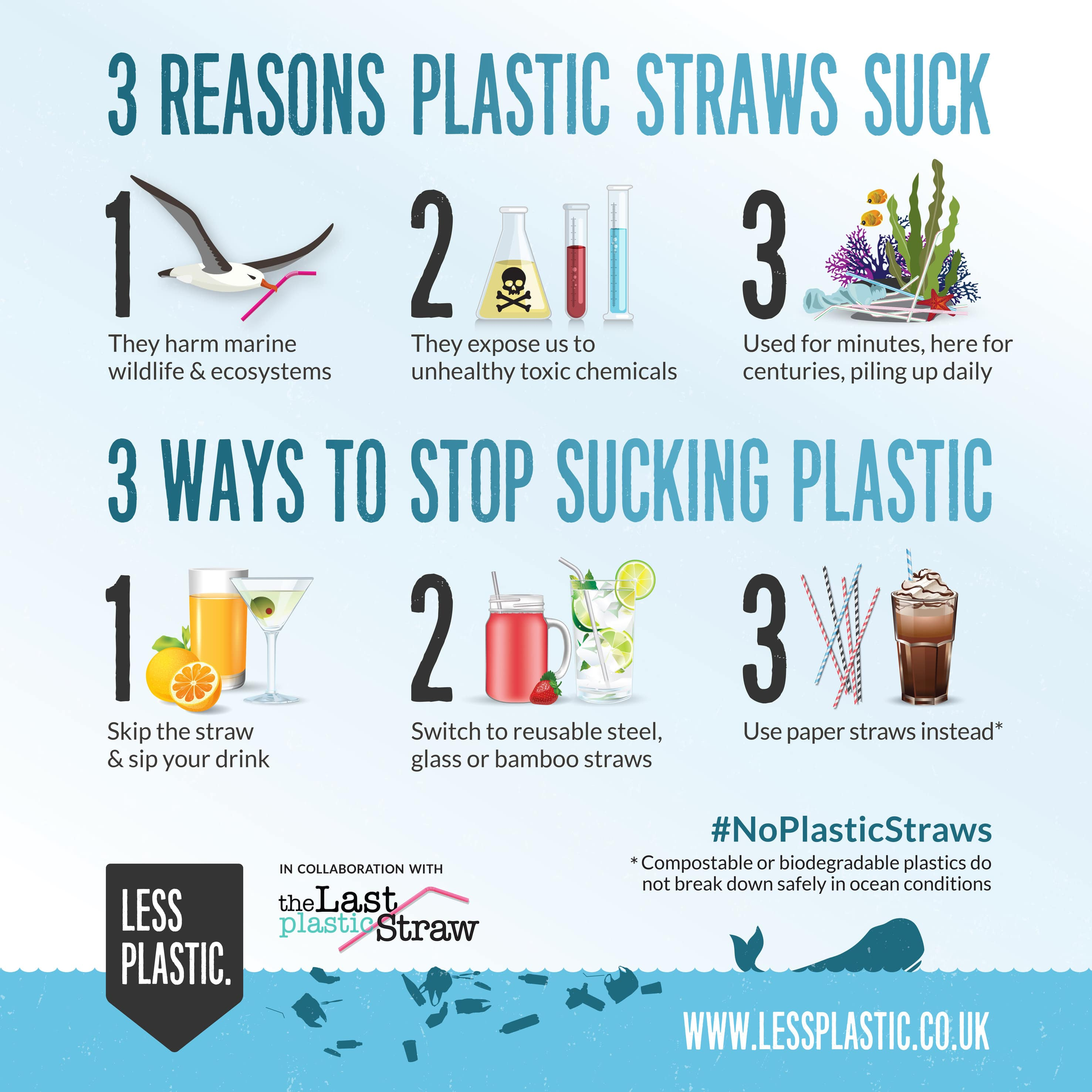 3 Reasons Plastic Straws Suck, 3 ways to Stop Sucking Plastic
