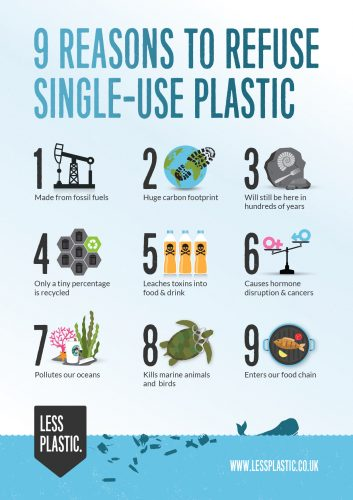 9 Reasons To Refuse Single-use Plastic Posters And