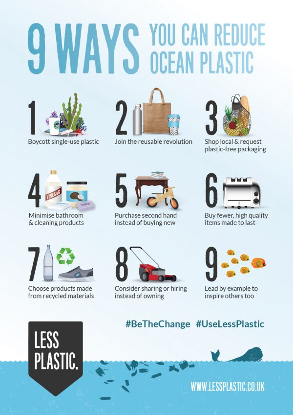 9 ways you can reduce ocean plastic posters and postcards