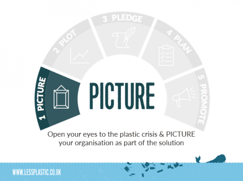 5 Ps to become a Plastic Game Changer - 1 Picture