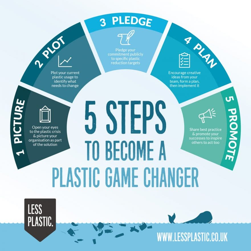 5 Ps to be a plastic game changer