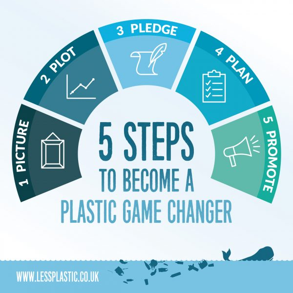 5 Ps to become a Plastic Game Changer
